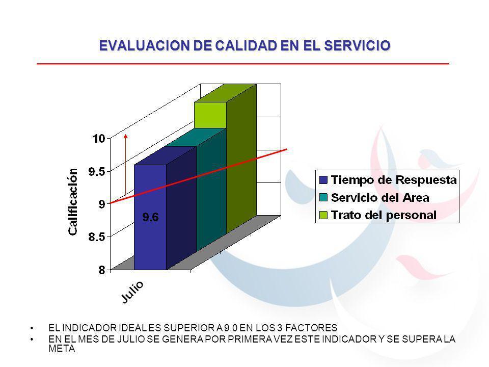 EVALUACION DE CALIDAD EN EL SERVICIO EL INDICADOR IDEAL ES SUPERIOR A 9.0 EN LOS 3 FACTORES EN EL MES DE JULIO SE GENERA POR PRIMERA VEZ ESTE INDICADOR Y SE SUPERA LA META