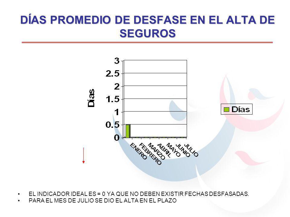 DÍAS PROMEDIO DE DESFASE EN EL ALTA DE SEGUROS EL INDICADOR IDEAL ES = 0 YA QUE NO DEBEN EXISTIR FECHAS DESFASADAS.