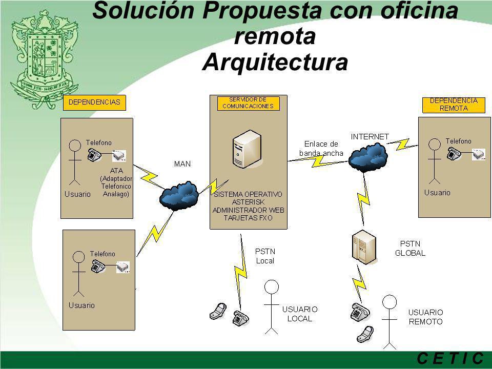 C E T I C Solución Propuesta con oficina remota Arquitectura