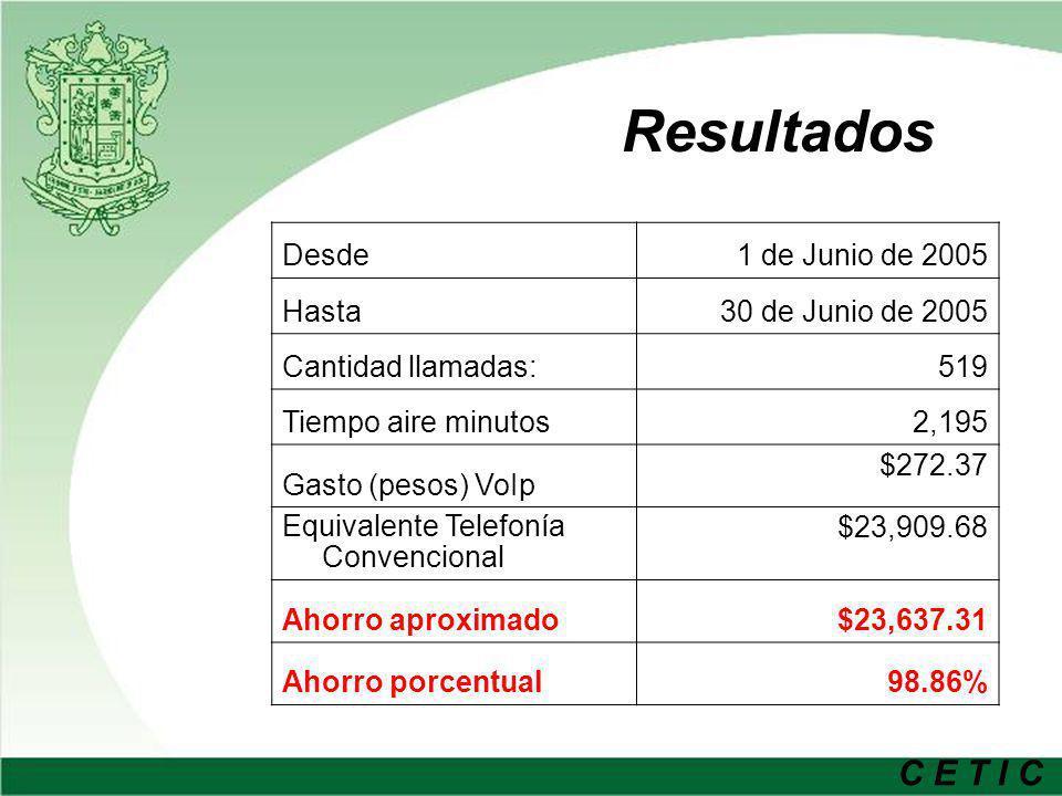 C E T I C Resultados Desde1 de Junio de 2005 Hasta30 de Junio de 2005 Cantidad llamadas:519 Tiempo aire minutos2,195 Gasto (pesos) VoIp $272.37 Equiva