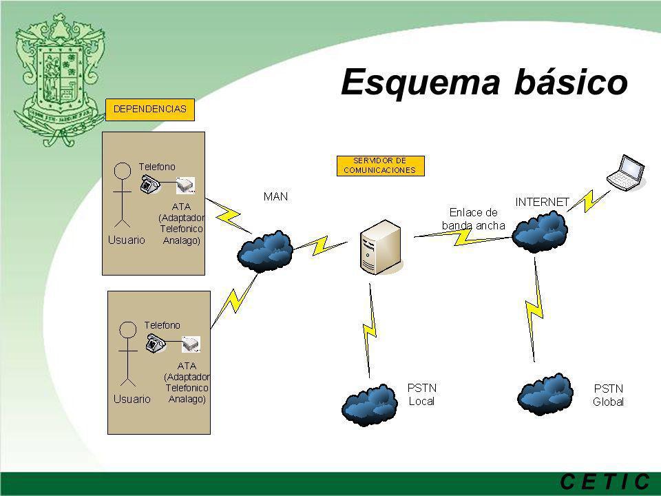 C E T I C Estudio de solución Estudio de estándares de comunicación, H.323, SIP, IAX (IEEE,ITU,FCC,IETF).