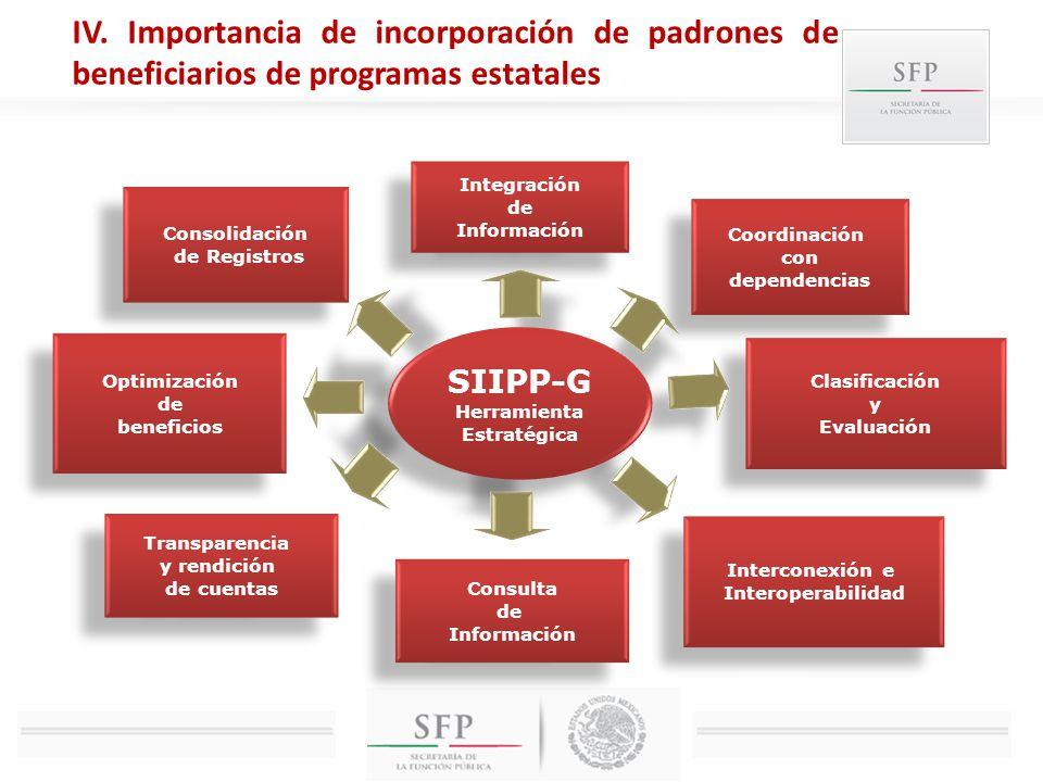 SIIPP-G Herramienta Estratégica SIIPP-G Herramienta Estratégica Integración de Información Integración de Información Coordinación con dependencias Co