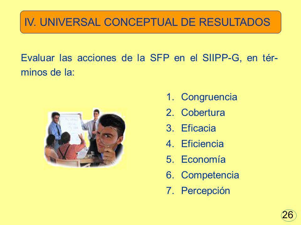 Evaluar las acciones de la SFP en el SIIPP-G, en tér- minos de la: 1.Congruencia 2.Cobertura 3.Eficacia 4.Eficiencia 5.Economía 6.Competencia 7.Percep