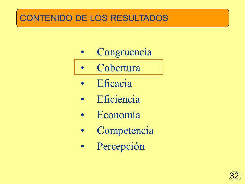 Congruencia Cobertura Eficacia Eficiencia Economía Competencia Percepción 32 CONTENIDO DE LOS RESULTADOS