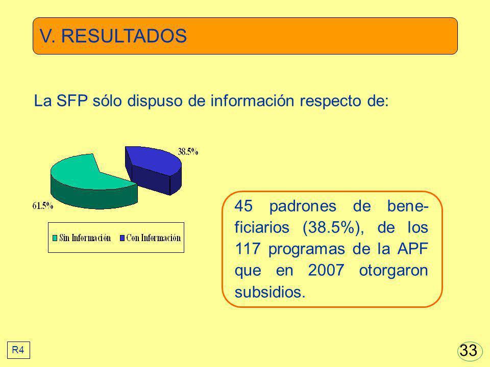 V. RESULTADOS 45 padrones de bene- ficiarios (38.5%), de los 117 programas de la APF que en 2007 otorgaron subsidios. La SFP sólo dispuso de informaci