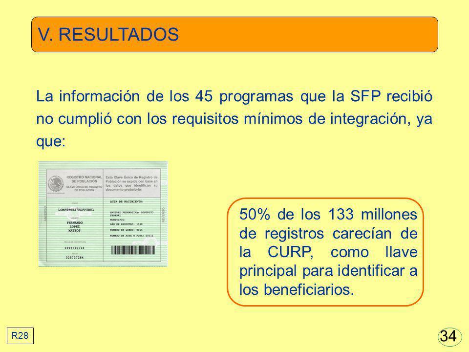V. RESULTADOS 50% de los 133 millones de registros carecían de la CURP, como llave principal para identificar a los beneficiarios. La información de l
