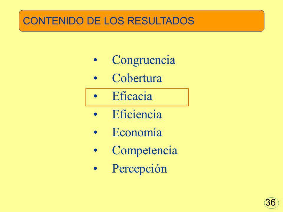 Congruencia Cobertura Eficacia Eficiencia Economía Competencia Percepción 36 CONTENIDO DE LOS RESULTADOS