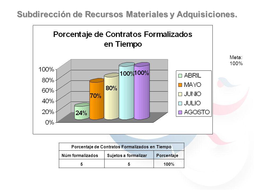 Subdirección de Recursos Materiales y Adquisiciones.