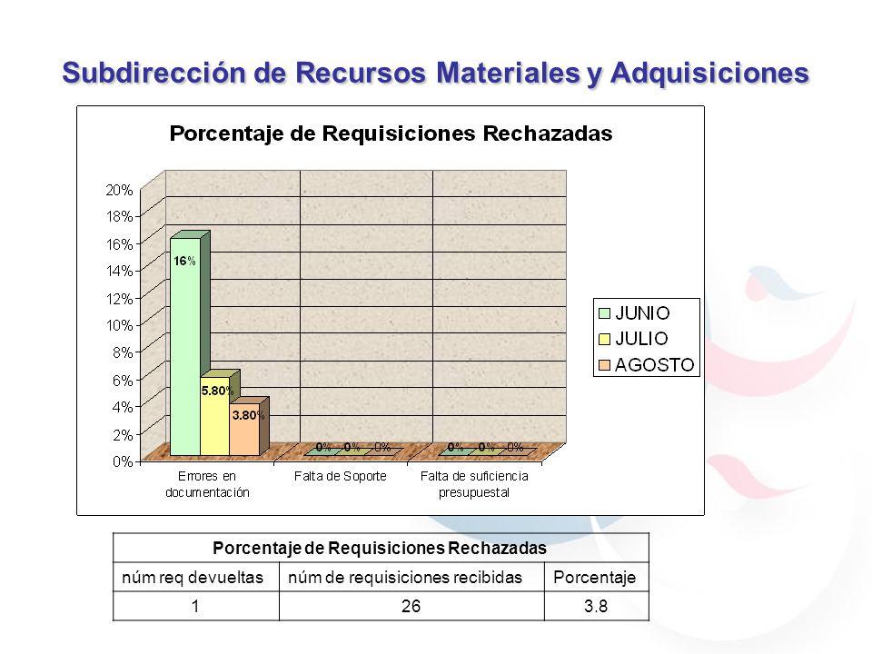 Subdirección de Recursos Materiales y Adquisiciones Meta: 20% Porcentaje de Requisiciones Rechazadas núm req devueltasnúm de requisiciones recibidasPorcentaje 1263.8