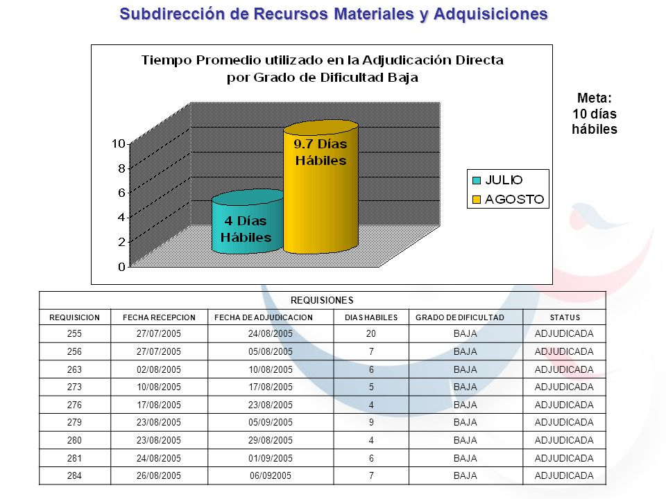 Subdirección de Recursos Materiales y Adquisiciones REQUISIONES REQUISICIONFECHA RECEPCIONFECHA DE ADJUDICACIONDIAS HABILESGRADO DE DIFICULTADSTATUS 24807/07/200503/08/200519MEDIA ADJUDICADA 24913/07/200509/08/200519MEDIA ADJUDICADA 25427/07/200511/08/200511MEDIA ADJUDICADA 26101/08/200517/08/200512MEDIA ADJUDICADA 27717/08/200502/09/200512MEDIA ADJUDICADA Meta: 30 días hábiles
