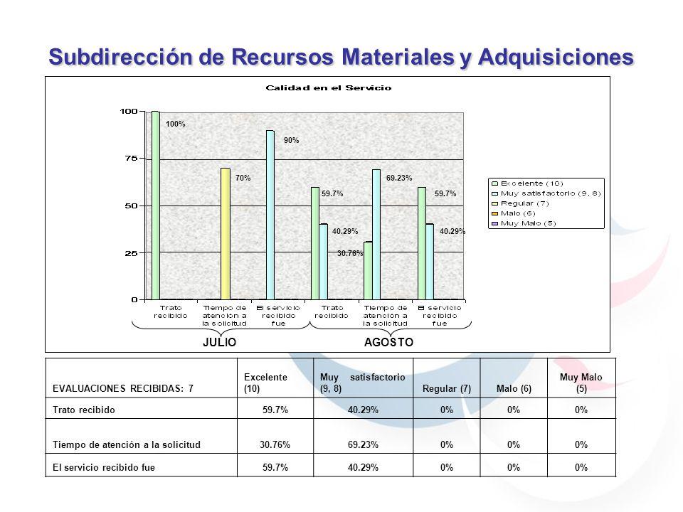 Subdirección de Recursos Materiales y Adquisiciones EVALUACIONES RECIBIDAS: 7 Excelente (10) Muy satisfactorio (9, 8)Regular (7)Malo (6) Muy Malo (5) Trato recibido59.7%40.29%0% Tiempo de atención a la solicitud30.76%69.23%0% El servicio recibido fue59.7%40.29%0% 59.7% 40.29% 30.76% 69.23% 59.7% 40.29% JULIOAGOSTO 59.7% 40.29% 69.23% 30.76% 90% 70% 100%