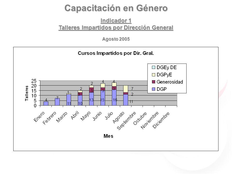 Capacitación en Género Indicador 2 Evaluaciones por taller Julio 2005