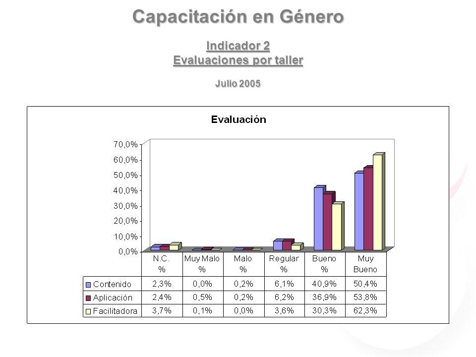 Capacitación en Género Indicador 2 Evaluaciones por taller Julio 2005 Contenido
