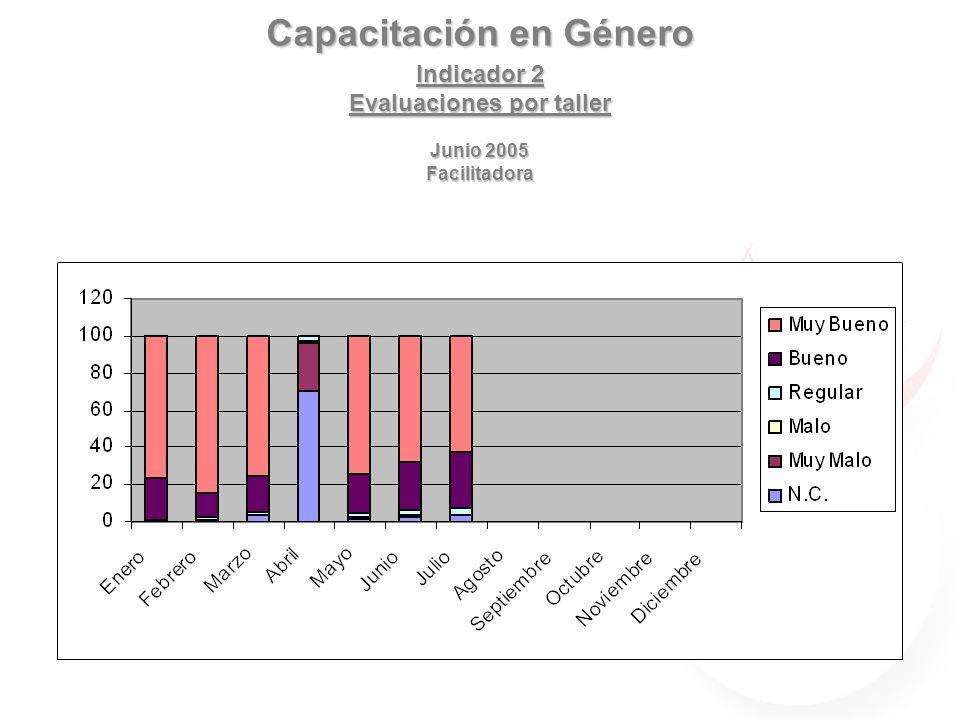 Capacitación en Género Indicador 3 Dependencias y Organizaciones Atendidas Agosto 2005