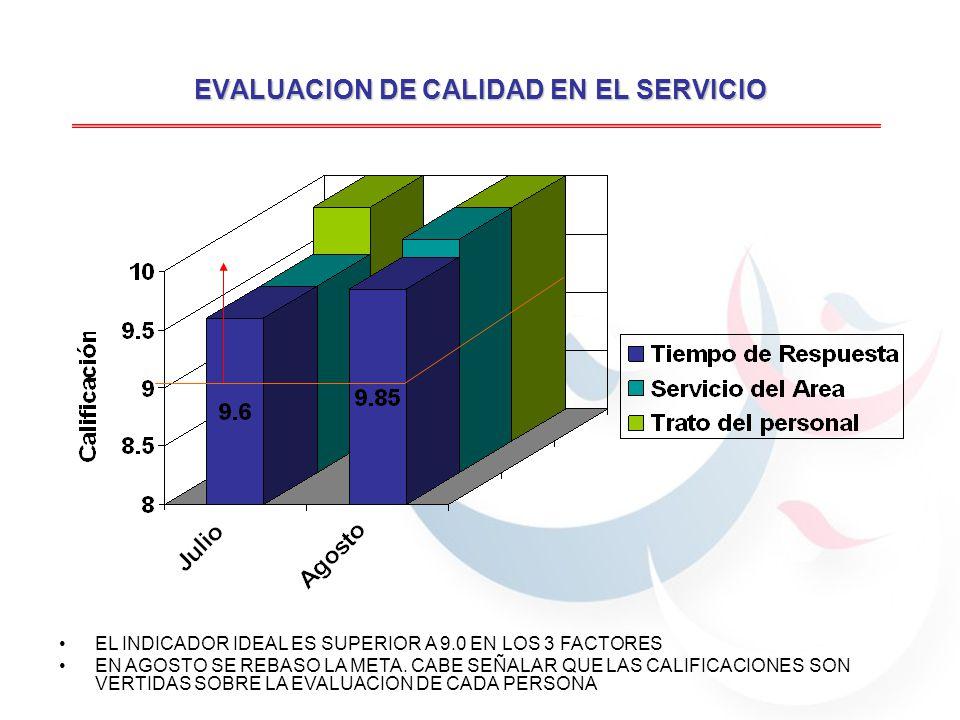 EVALUACION DE CALIDAD EN EL SERVICIO EL INDICADOR IDEAL ES SUPERIOR A 9.0 EN LOS 3 FACTORES EN AGOSTO SE REBASO LA META.