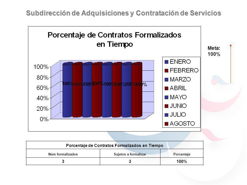Subdirección de Adquisiciones y Contratación de Servicios Meta: 100% Porcentaje de Contratos Formalizados en Tiempo Núm formalizadosSujetos a formalizarPorcentaje 33100%