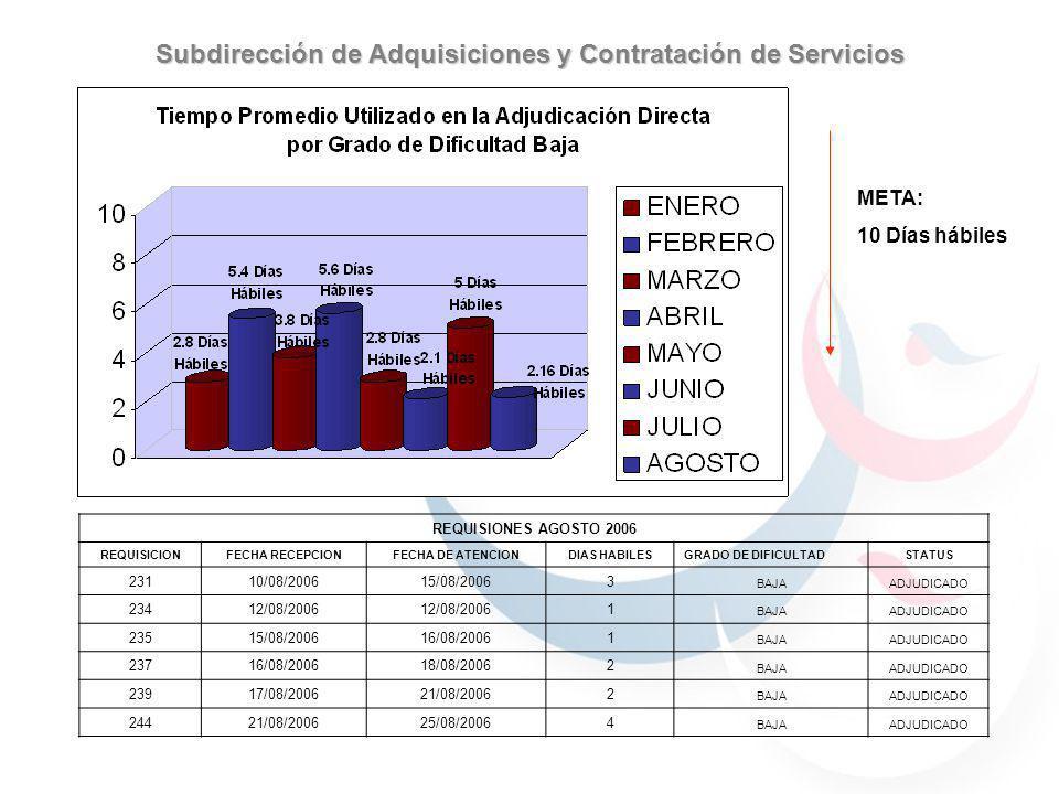 META: 10 Días hábiles Subdirección de Adquisiciones y Contratación de Servicios REQUISIONES AGOSTO 2006 REQUISICIONFECHA RECEPCIONFECHA DE ATENCIONDIA