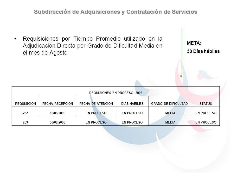 META: 30 Días hábiles Subdirección de Adquisiciones y Contratación de Servicios Requisiciones por Tiempo Promedio utilizado en la Adjudicación Directa