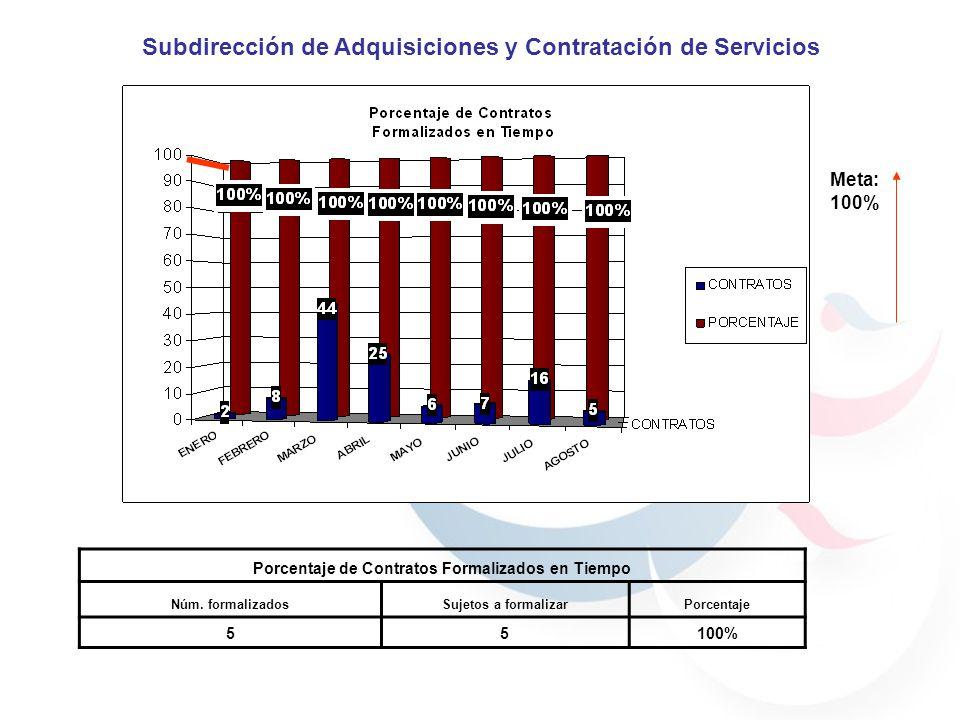 Meta: 100% Porcentaje de Contratos Formalizados en Tiempo Núm. formalizadosSujetos a formalizarPorcentaje 55100% Subdirección de Adquisiciones y Contr