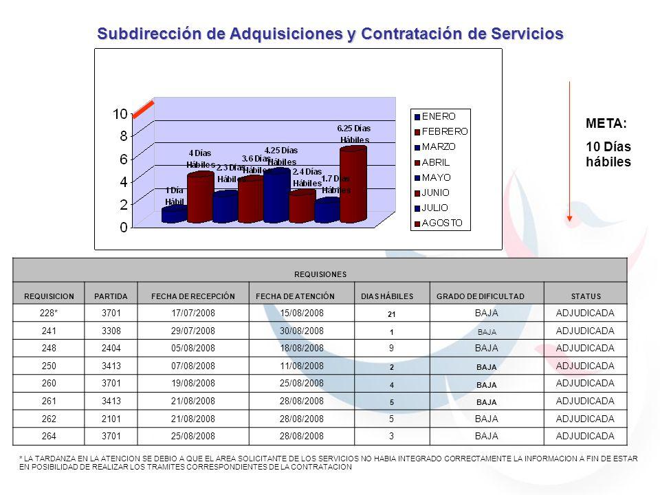 META: 30 Días hábiles Subdirección de Adquisiciones y Contratación de Servicios REQUISIONES REQUISICIONPARTIDAFECHA DE RECEPCIÓNFECHA DE ATENCIÓNDIAS HÁBILESGRADO DE DIFICULTADSTATUS 232350318/07/200824/07/2008 4MEDIA ADJUDICADA 243330630/07/200801/08/2008 2MEDIA ADJUDICADA