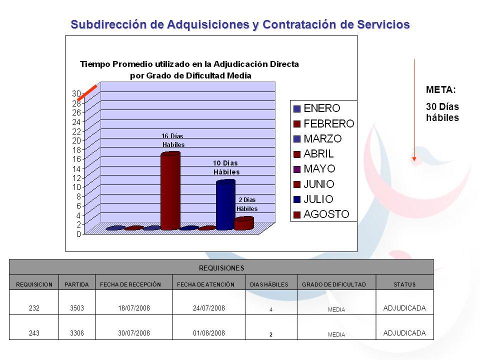 META: 30 Días hábiles Subdirección de Adquisiciones y Contratación de Servicios REQUISIONES REQUISICIONPARTIDAFECHA DE RECEPCIÓNFECHA DE ATENCIÓNDIAS