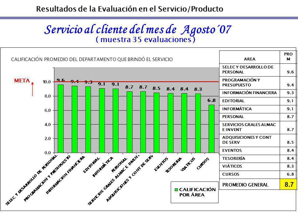 Resultados de la Evaluación en el Servicio/Producto Servicio al cliente del mes de Agosto´07 ( muestra 35 evaluaciones ) CALIFICACIÓN PROMEDIO DEL DEPARTAMENTO QUE BRINDÓ EL SERVICIO AREA PRO M SELEC Y DESARROLLO DE PERSONAL9.6 PROGRAMACIÓN Y PRESUPUESTO9.4 INFORMACIÓN FINANCIERA9.3 EDITORIAL9.1 INFORMÁTICA9.1 PERSONAL8.7 SERVICIOS GRALES ALMAC E INVENT8.7 ADQUISICIONES Y CONT DE SERV8.5 EVENTOS8.4 TESORERÍA8.4 VIÁTICOS8.3 CURSOS6.8 PROMEDIO GENERAL 8.7