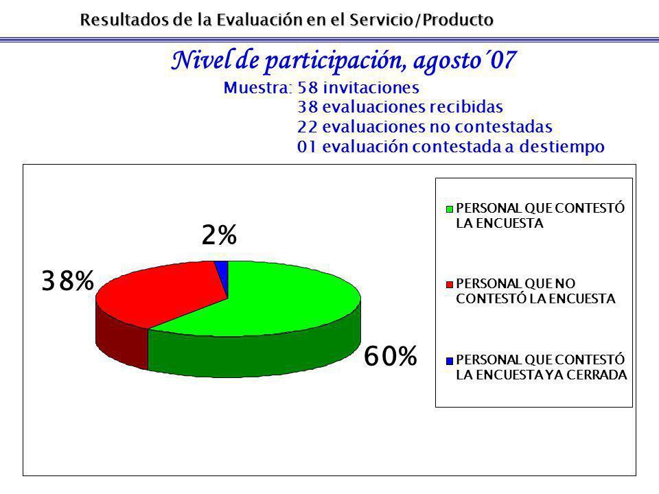 Resultados de la Evaluación en el Servicio/Producto Nivel de participación, agosto´07 Muestra: 58 invitaciones 38 evaluaciones recibidas 22 evaluaciones no contestadas 01 evaluación contestada a destiempo 60% 2% 38% PERSONAL QUE CONTESTÓ LA ENCUESTA PERSONAL QUE NO CONTESTÓ LA ENCUESTA PERSONAL QUE CONTESTÓ LA ENCUESTA YA CERRADA