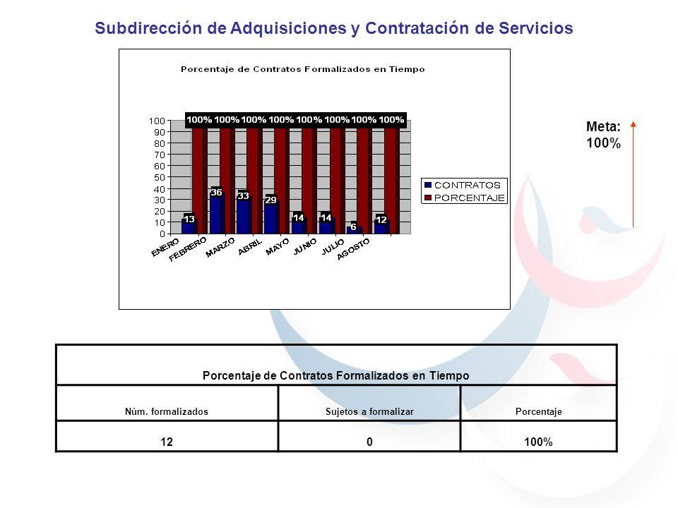 Meta: 100% Porcentaje de Contratos Formalizados en Tiempo Núm. formalizadosSujetos a formalizarPorcentaje 120100% Subdirección de Adquisiciones y Cont
