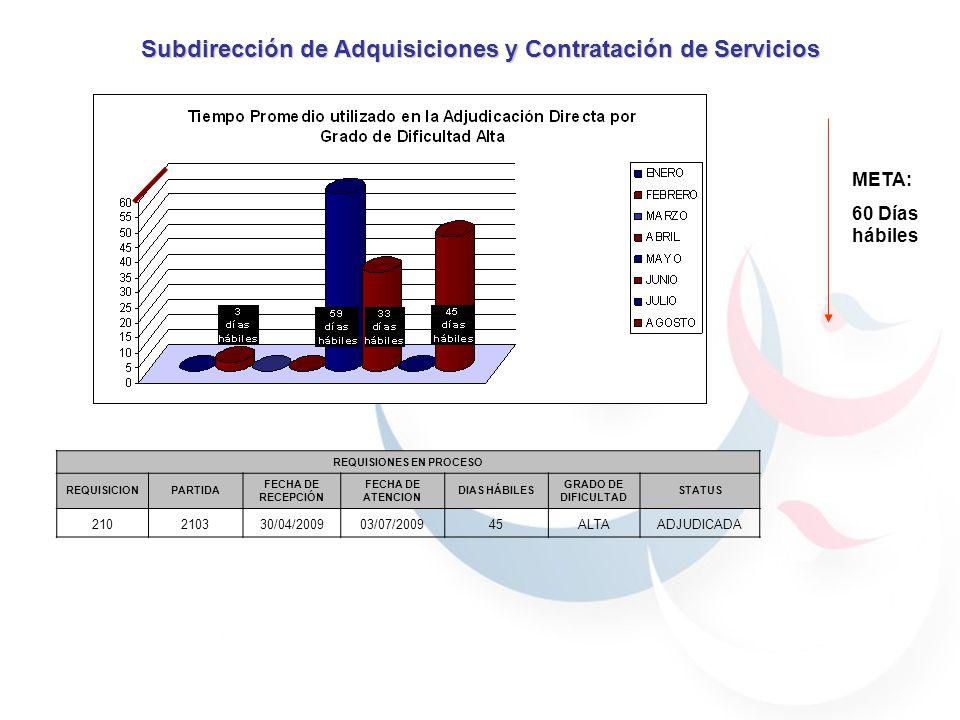 Subdirección de Adquisiciones y Contratación de Servicios META: 60 Días hábiles REQUISIONES EN PROCESO REQUISICIONPARTIDA FECHA DE RECEPCIÓN FECHA DE