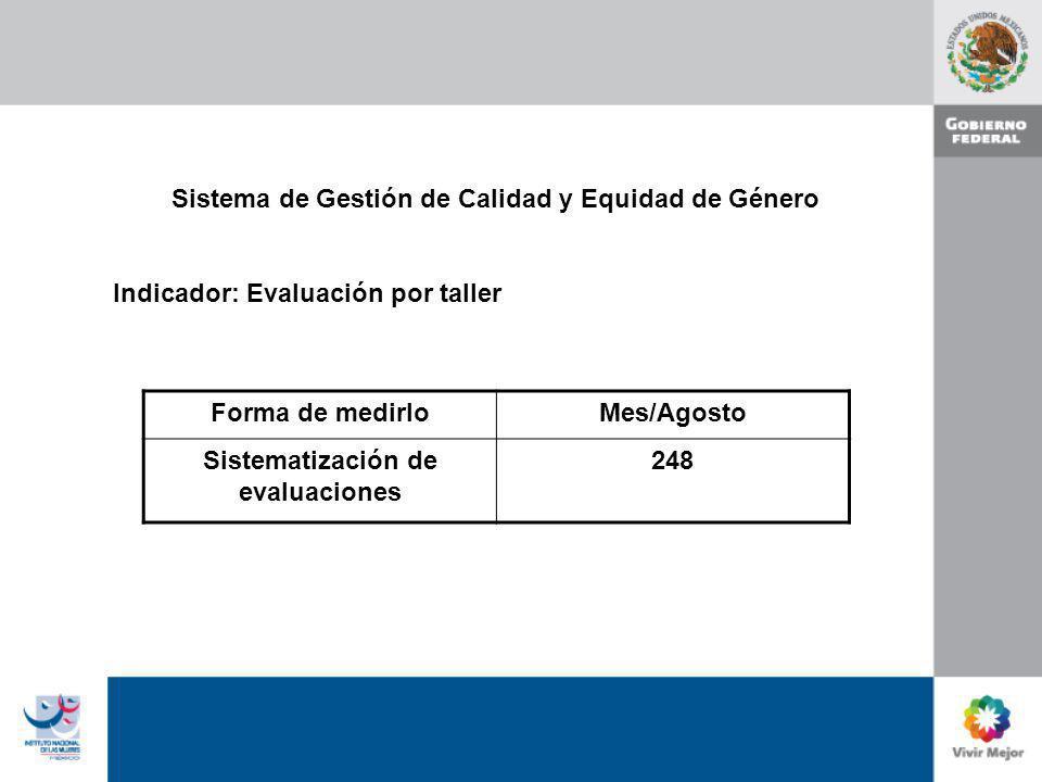 Sistema de Gestión de Calidad y Equidad de Género Indicador: Evaluación por taller Forma de medirloMes/Agosto Sistematización de evaluaciones 248