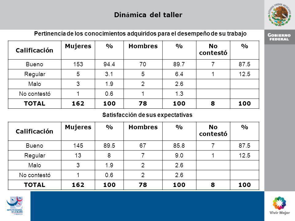 Din á mica del taller Calificación Mujeres%Hombres%No contestó % Bueno 15394.470 89.7 787.5 Regular 53.15 6.4 112.5 Malo 31.92 2.6 No contestó 10.61 1