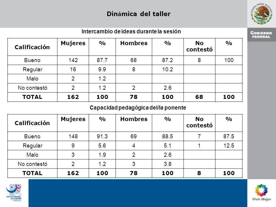 Din á mica del taller Calificación Mujeres%Hombres%No contestó % Bueno 14287.768 87.2 8100 Regular 169.98 10.2 Malo 21.2 No contestó 21.22 2.6 TOTAL 1