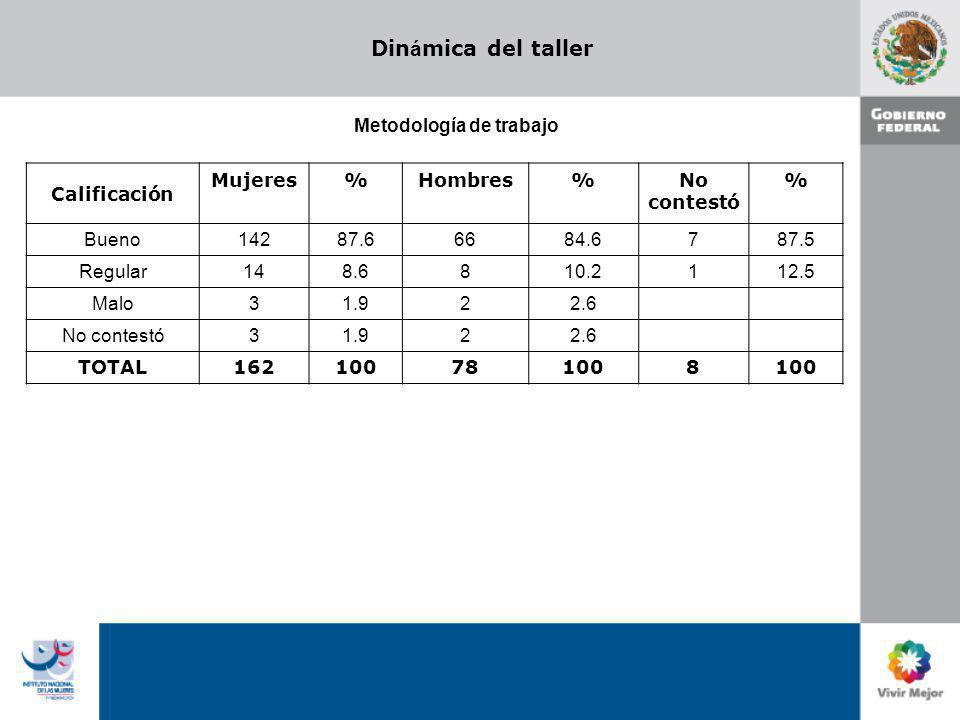 Din á mica del taller Calificación Mujeres%Hombres%No contestó % Bueno 14287.666 84.6 787.5 Regular 148.68 10.2 112.5 Malo 31.92 2.6 No contestó 31.92 2.6 TOTAL 16210078 100 8 Metodología de trabajo