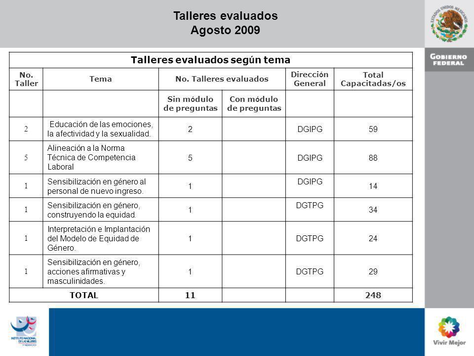 Talleres evaluados Agosto 2009 Talleres evaluados seg ú n tema No. Taller TemaNo. Talleres evaluados Direcci ó n General Total Capacitadas/os Sin m ó