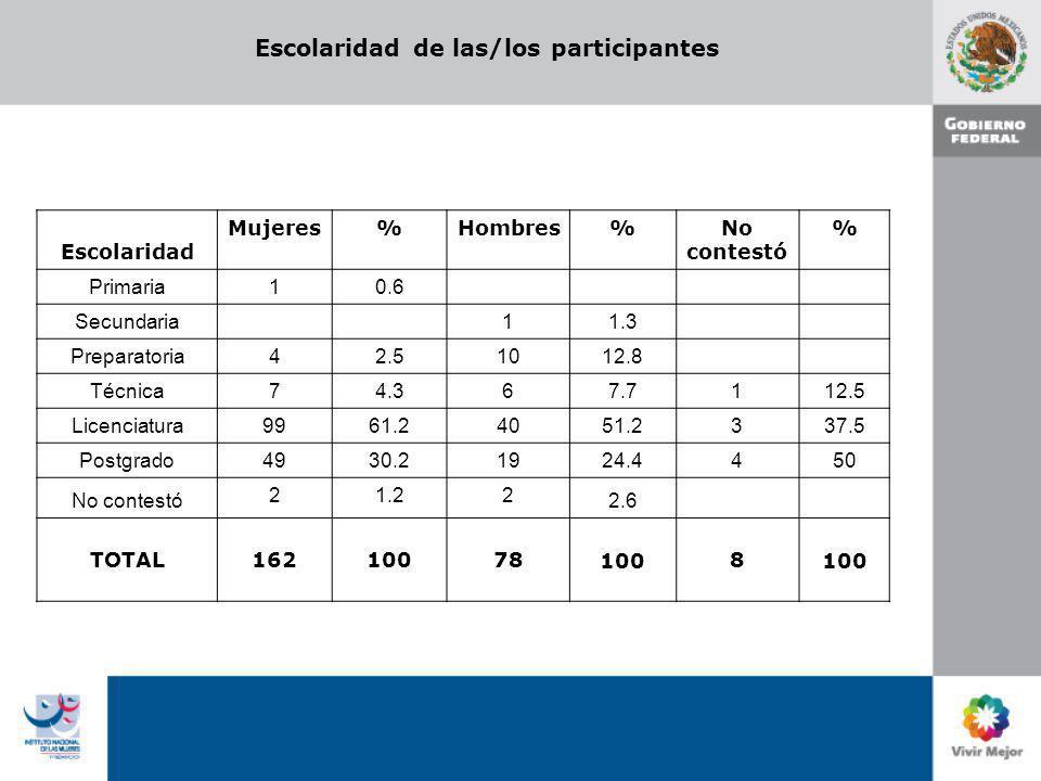 Escolaridad de las/los participantes Escolaridad Mujeres%Hombres%No contestó % Primaria 10.6 Secundaria 1 1.3 Preparatoria 42.510 12.8 Técnica 74.36 7
