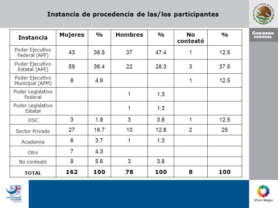Instancia de procedencia de las/los participantes Instancia Mujeres%Hombres%No contestó % Poder Ejecutivo Federal (APF) 4336.53747.4112.5 Poder Ejecut
