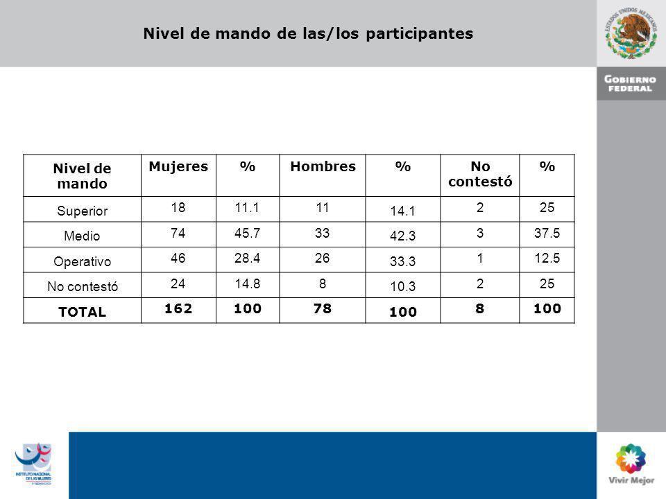 Nivel de mando de las/los participantes Nivel de mando Mujeres%Hombres%No contestó % Superior 1811.111 14.1 225 Medio 7445.733 42.3 337.5 Operativo 46