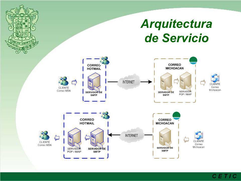 C E T I C Arquitectura de Seguridad