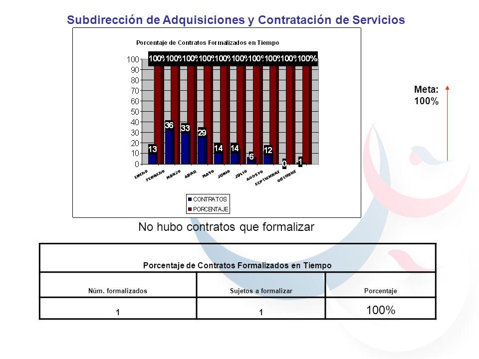 Meta: 100% Porcentaje de Contratos Formalizados en Tiempo Núm. formalizadosSujetos a formalizarPorcentaje 11 100% Subdirección de Adquisiciones y Cont
