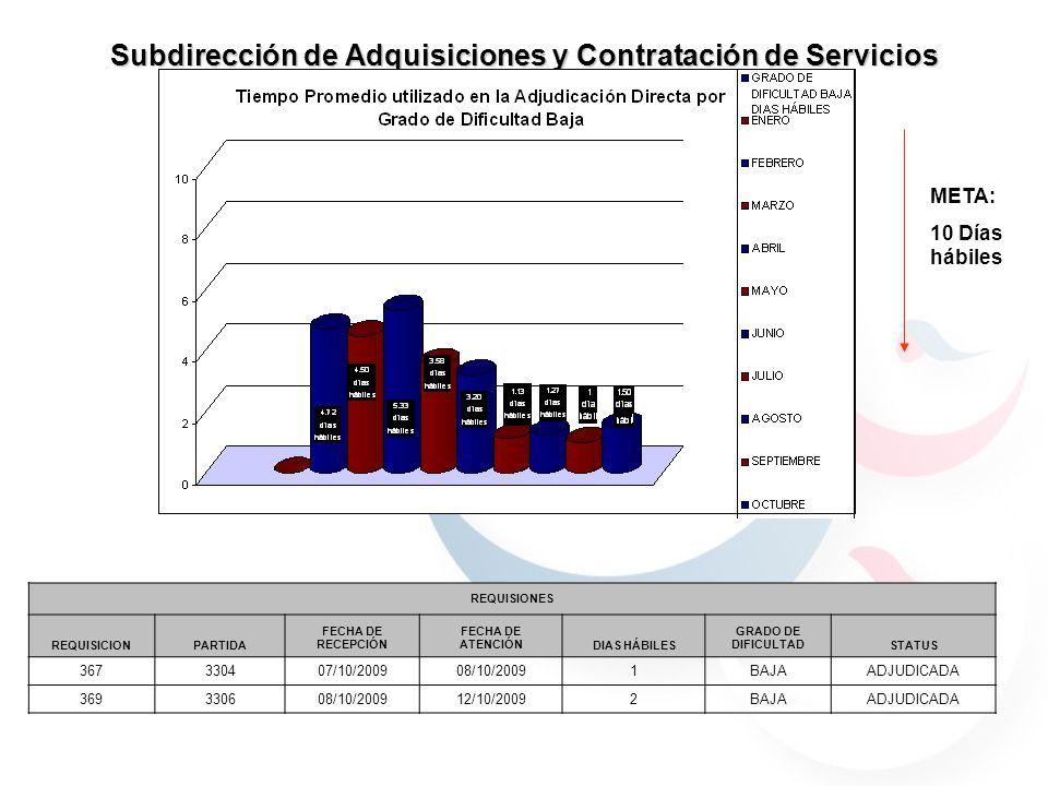 Subdirección de Adquisiciones y Contratación de Servicios META: 10 Días hábiles REQUISIONES REQUISICIONPARTIDA FECHA DE RECEPCIÓN FECHA DE ATENCIÓNDIA