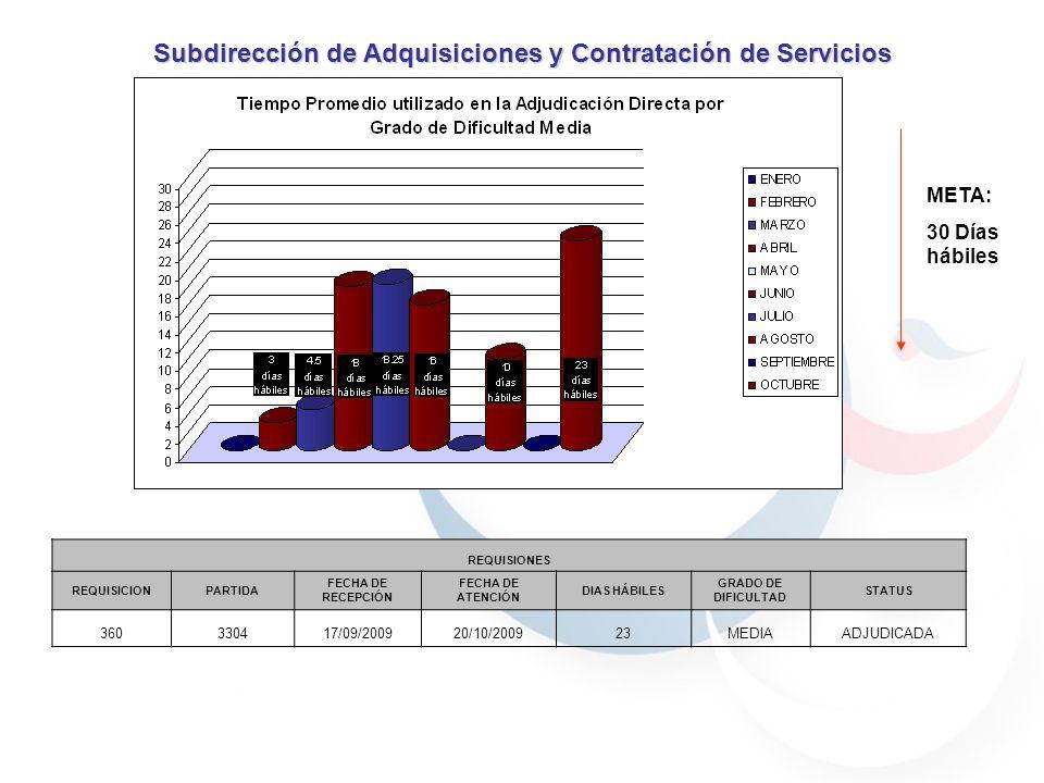 Subdirección de Adquisiciones y Contratación de Servicios REQUISIONES REQUISICIONPARTIDA FECHA DE RECEPCIÓN FECHA DE ATENCIÓN DIAS HÁBILES GRADO DE DIFICULTAD STATUS 360330417/09/200920/10/200923MEDIAADJUDICADA META: 30 Días hábiles