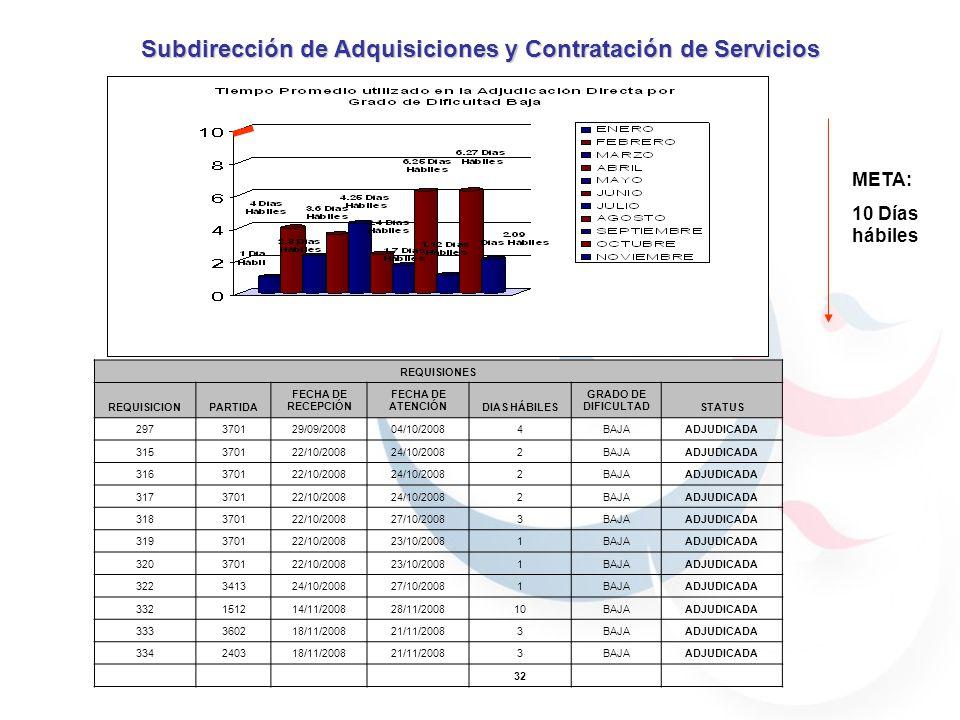 META: 10 Días hábiles Subdirección de Adquisiciones y Contratación de Servicios REQUISIONES REQUISICIONPARTIDA FECHA DE RECEPCIÓN FECHA DE ATENCIÓNDIAS HÁBILES GRADO DE DIFICULTADSTATUS 297370129/09/200804/10/20084BAJAADJUDICADA 315370122/10/200824/10/20082BAJAADJUDICADA 316370122/10/200824/10/20082BAJAADJUDICADA 317370122/10/200824/10/20082BAJAADJUDICADA 318370122/10/200827/10/20083BAJAADJUDICADA 319370122/10/200823/10/20081BAJAADJUDICADA 320370122/10/200823/10/20081BAJAADJUDICADA 322341324/10/200827/10/20081BAJAADJUDICADA 332151214/11/200828/11/200810BAJAADJUDICADA 333360218/11/200821/11/20083BAJAADJUDICADA 334240318/11/200821/11/20083BAJAADJUDICADA 32