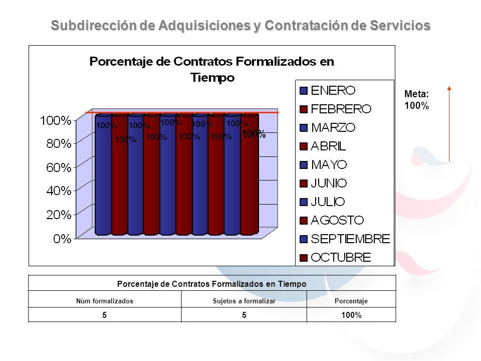 Subdirección de Adquisiciones y Contratación de Servicios Meta: 100% Porcentaje de Contratos Formalizados en Tiempo Núm formalizadosSujetos a formaliz