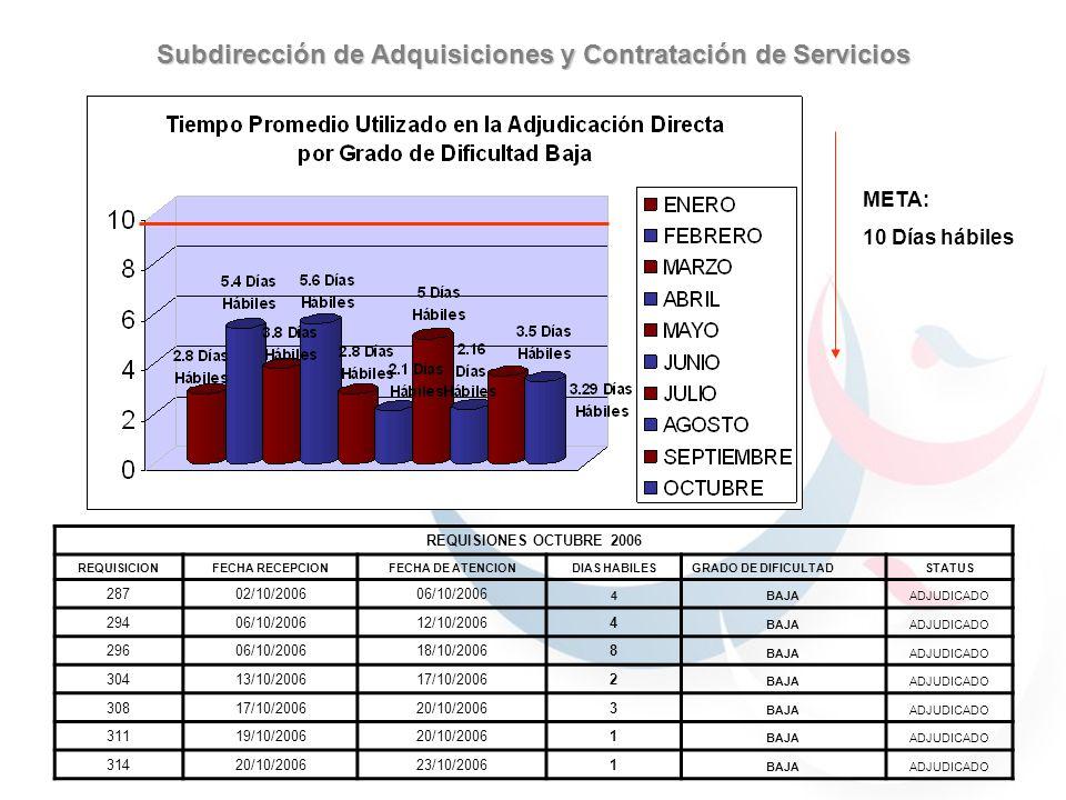 META: 10 Días hábiles Subdirección de Adquisiciones y Contratación de Servicios REQUISIONES OCTUBRE 2006 REQUISICIONFECHA RECEPCIONFECHA DE ATENCIONDI