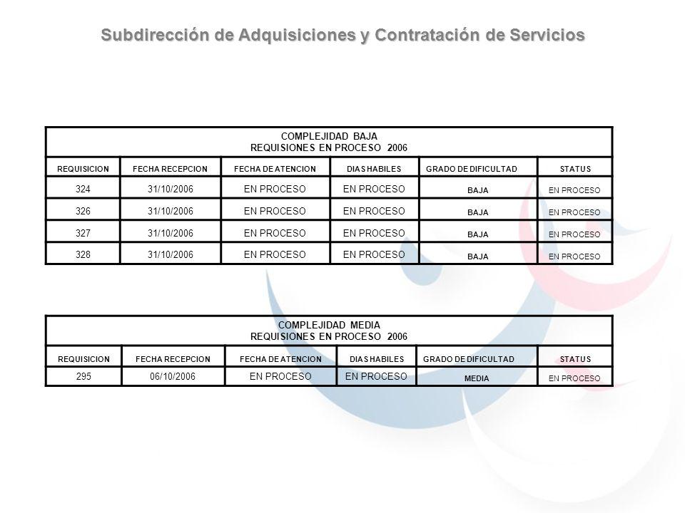 Subdirección de Adquisiciones y Contratación de Servicios COMPLEJIDAD BAJA REQUISIONES EN PROCESO 2006 REQUISICIONFECHA RECEPCIONFECHA DE ATENCIONDIAS
