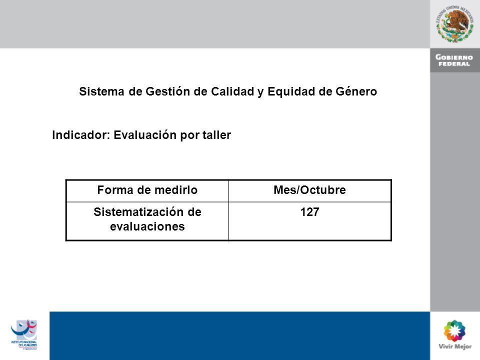 Sistema de Gestión de Calidad y Equidad de Género Indicador: Evaluación por taller Forma de medirloMes/Octubre Sistematización de evaluaciones 127
