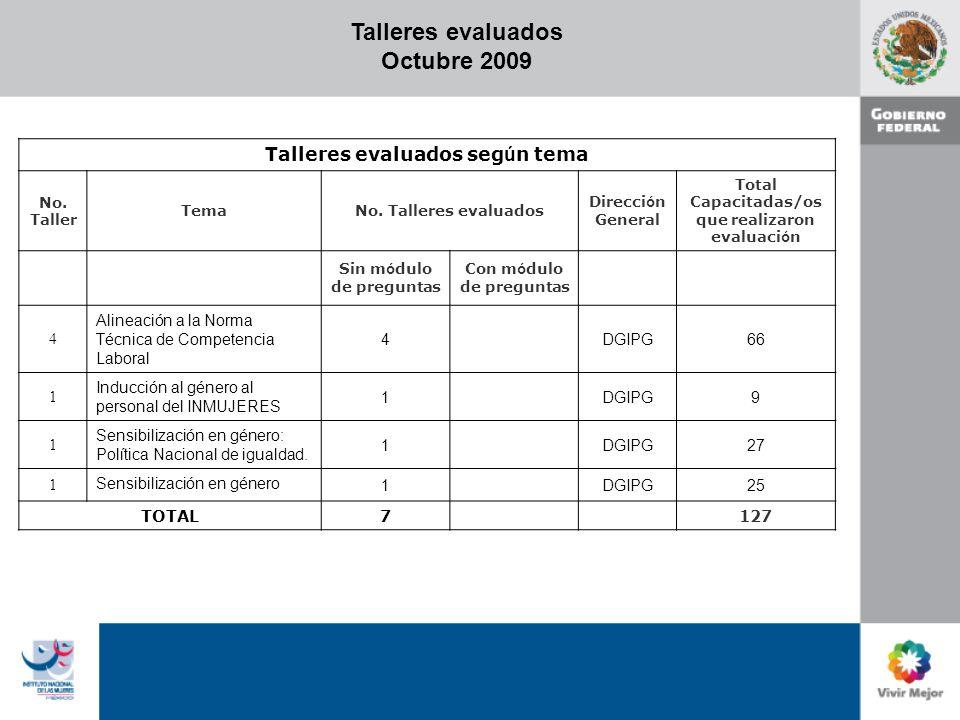 Talleres evaluados Octubre 2009 Talleres evaluados seg ú n tema No.