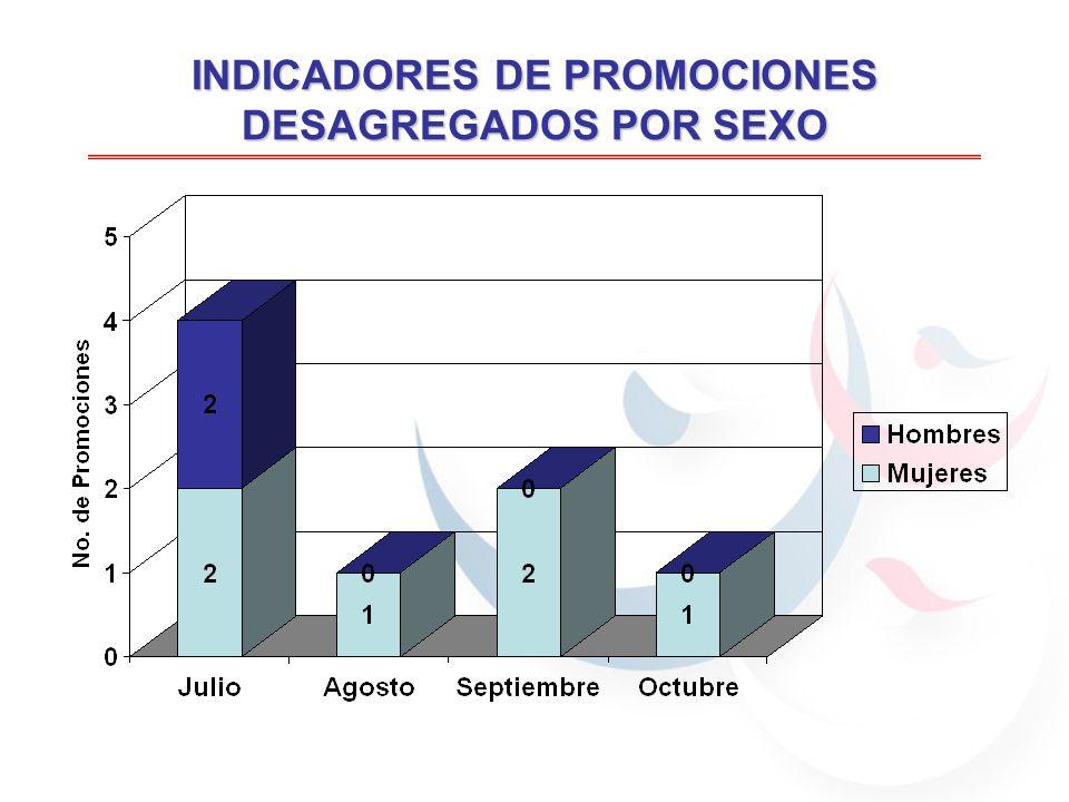 INDICADORES DE PROMOCIONES DESAGREGADOS POR SEXO