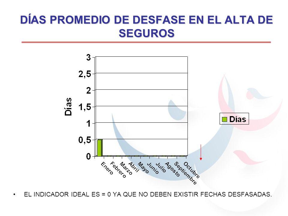 DÍAS PROMEDIO DE DESFASE EN EL PAGO DE LAS OBLIGACIONES FISCALES