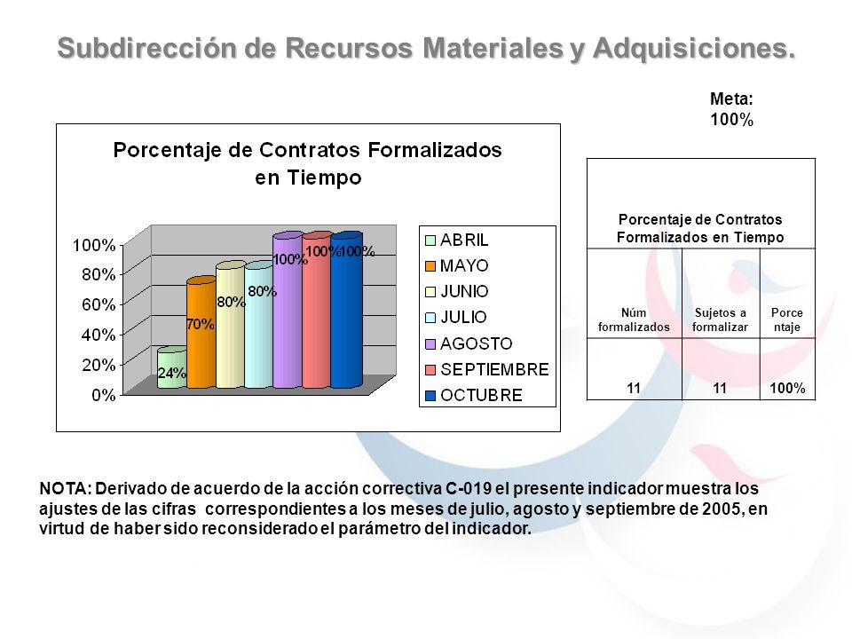 Subdirección de Recursos Materiales y Adquisiciones. Meta: 100% Porcentaje de Contratos Formalizados en Tiempo Núm formalizados Sujetos a formalizar P
